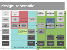 LIALC Landscape design - schematic view